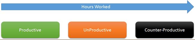 productive un counter